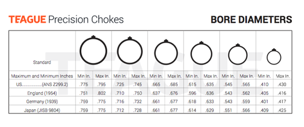 Bores Chart